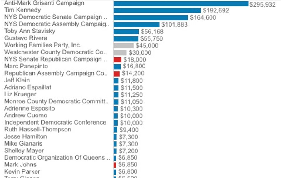 NYSUT spending in 2014 primary.