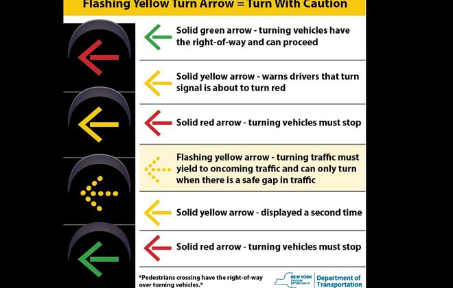 Instructions for motorists at New York State traffic lights with flashing yellow signals.