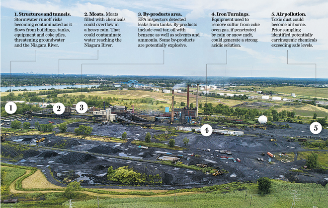 You asked, we answered: Who pays to clean up Tonawanda Coke?